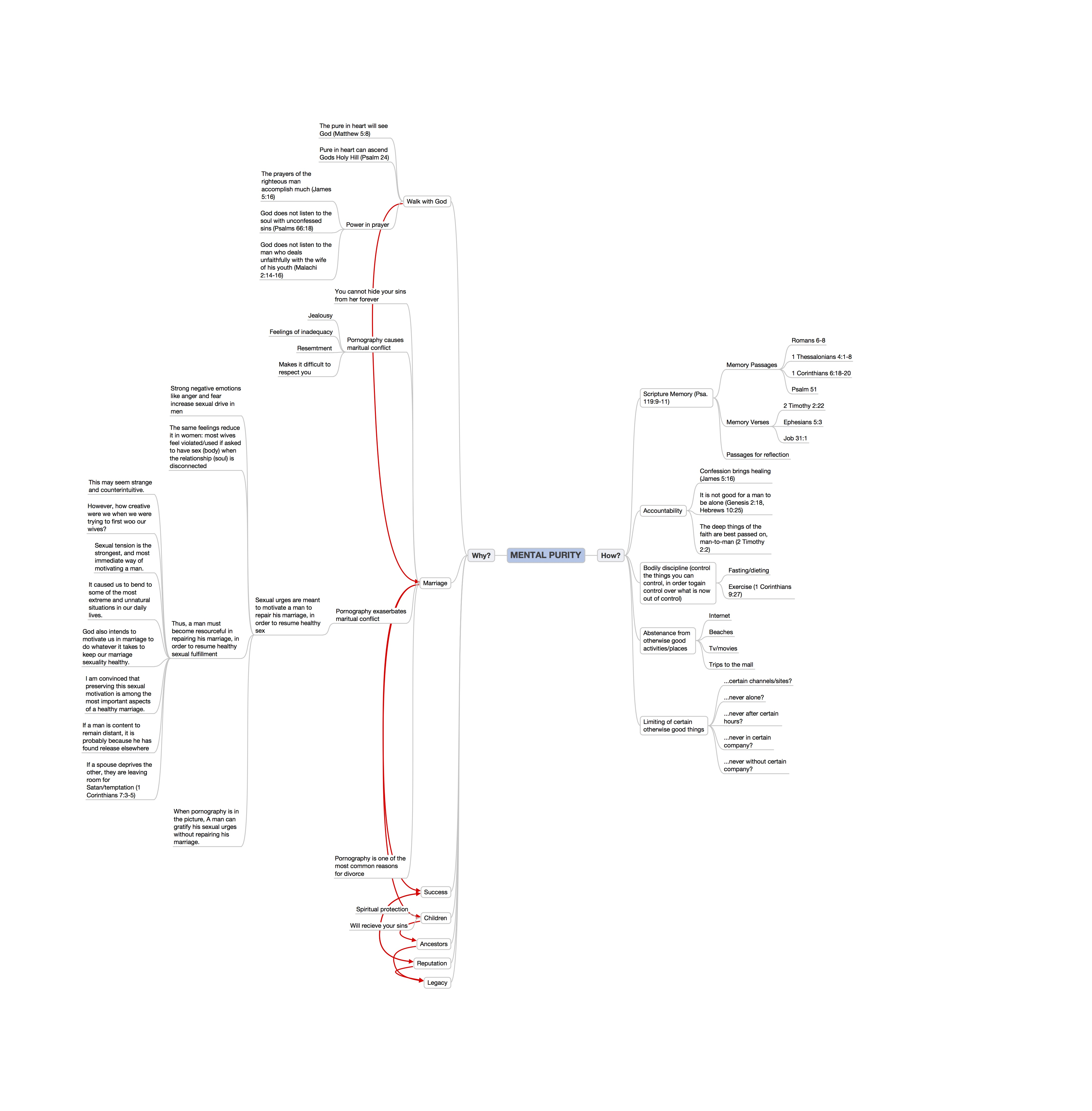 Xmind how mind mapping can help your ministryteaching no mental purityap pooptronica Choice Image